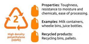 เม็ดพลาสติก HDPE -High Density Polyethylene
