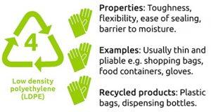 เม็ดพลาสติก LDPE -Low Density Polyethylene
