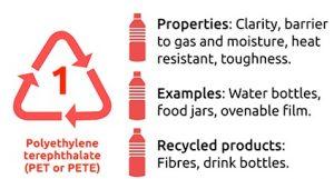 เม็ดพลาสติก PET-Polyethylene Terephthalate (PET or PETE)