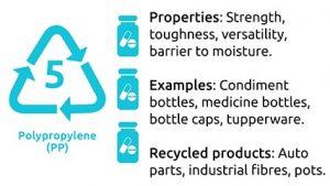 เม็ดพลาสติก PP-Polypropylene
