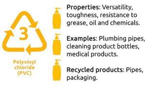 เม็ดพลาสติก PVC-Polyvinyl Chloride